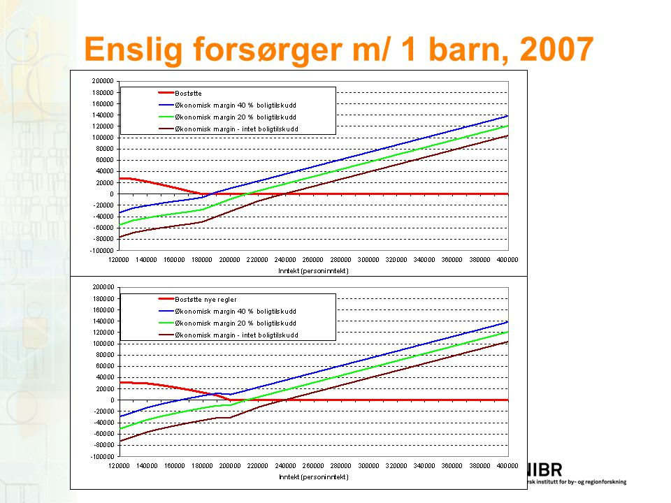 Enslig forsørger m/ 1 barn, 2007