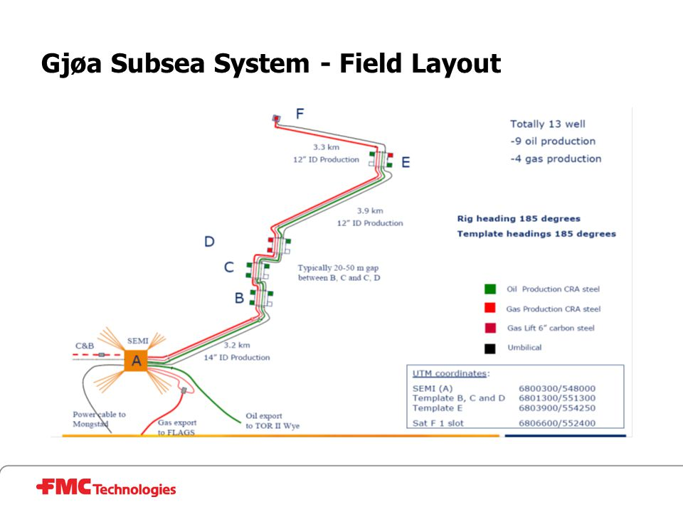 Gjøa Subsea System - Field Layout