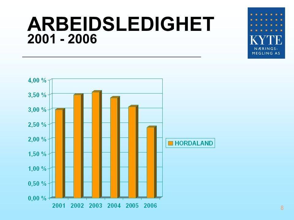 03.04.2017 ARBEIDSLEDIGHET 2001 - 2006