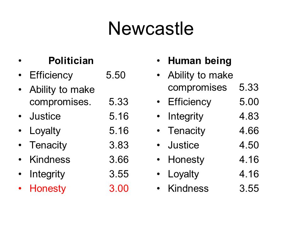 Newcastle Politician Efficiency 5.50 Ability to make compromises. 5.33