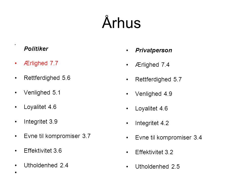 Århus Privatperson Ærlighed 7.7 Ærlighed 7.4 Rettferdighed 5.6