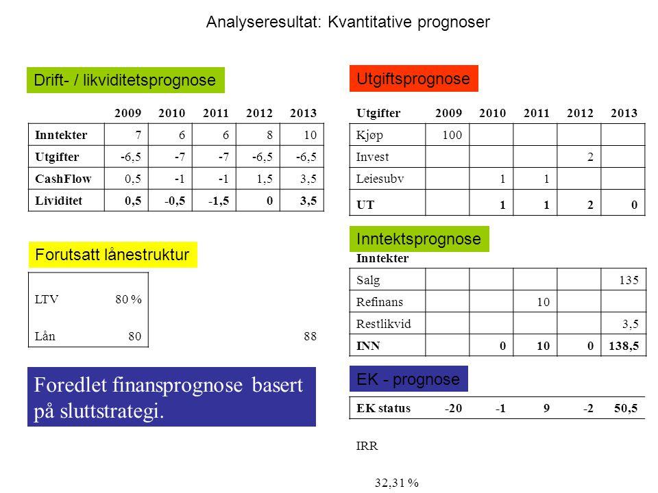 Foredlet finansprognose basert på sluttstrategi.