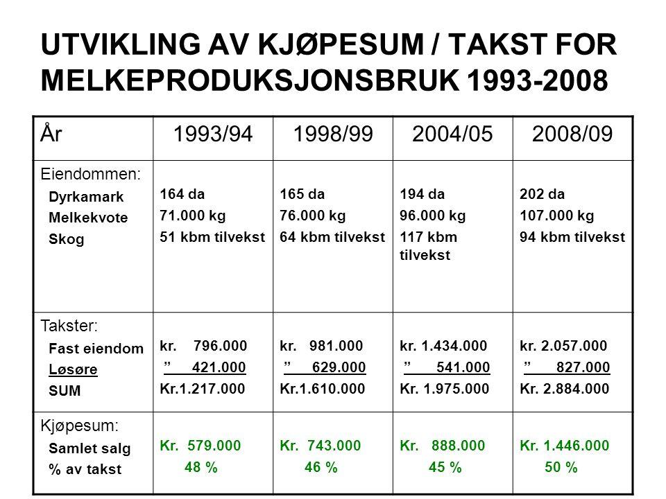 UTVIKLING AV KJØPESUM / TAKST FOR MELKEPRODUKSJONSBRUK 1993-2008
