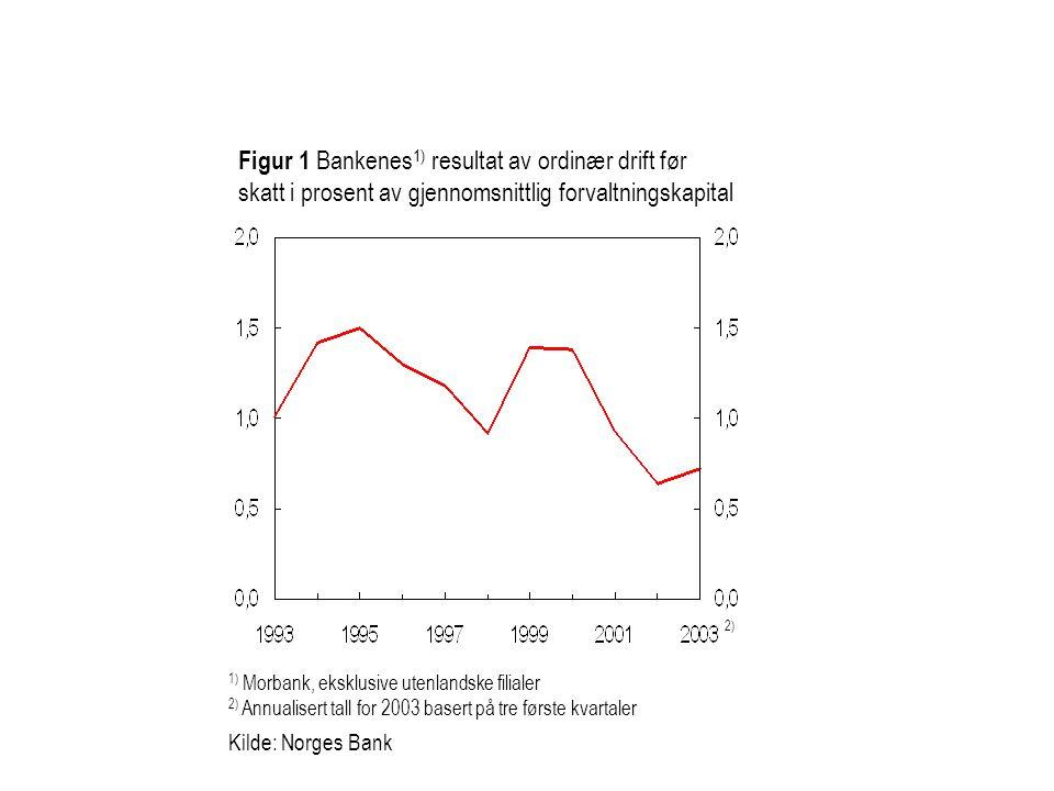 Figur 1 Bankenes1) resultat av ordinær drift før skatt i prosent av gjennomsnittlig forvaltningskapital