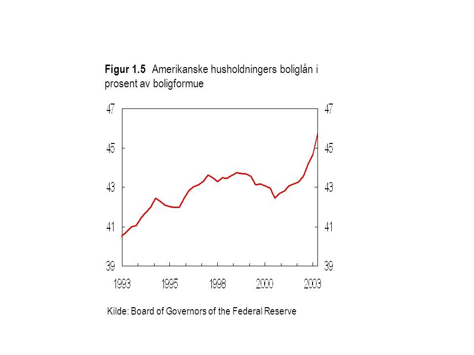 Figur 1.5 Amerikanske husholdningers boliglån i prosent av boligformue