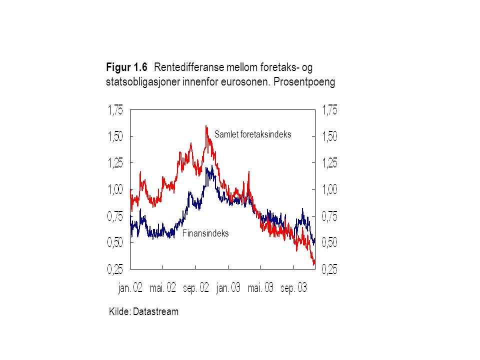 Figur 1.6 Rentedifferanse mellom foretaks- og statsobligasjoner innenfor eurosonen. Prosentpoeng