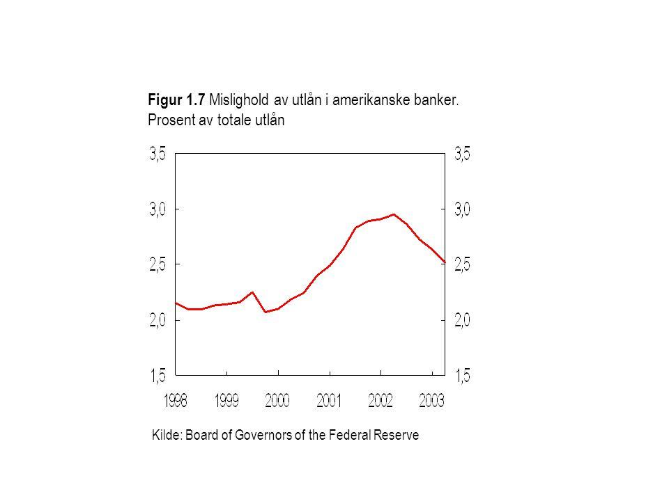 Figur 1. 7 Mislighold av utlån i amerikanske banker