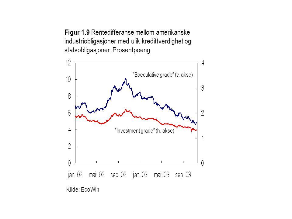 Figur 1.9 Rentedifferanse mellom amerikanske industriobligasjoner med ulik kredittverdighet og statsobligasjoner. Prosentpoeng
