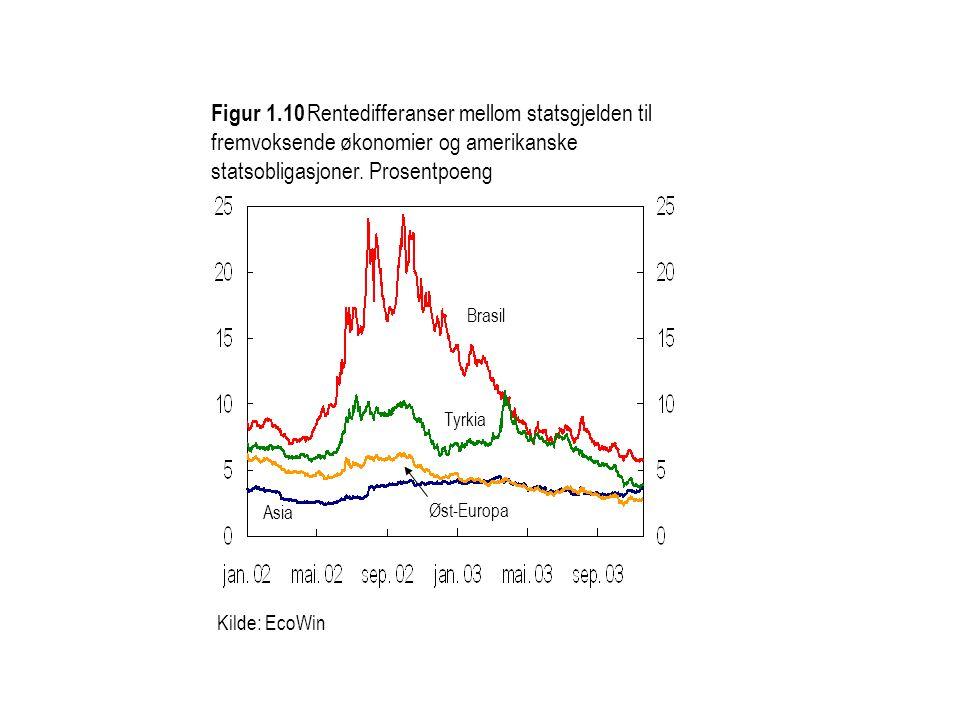 Figur 1.10 Rentedifferanser mellom statsgjelden til fremvoksende økonomier og amerikanske statsobligasjoner. Prosentpoeng