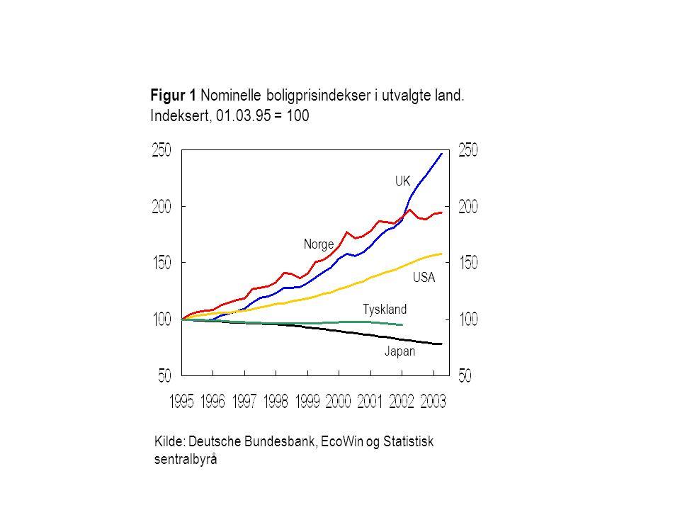 Figur 1 Nominelle boligprisindekser i utvalgte land. Indeksert, 01. 03