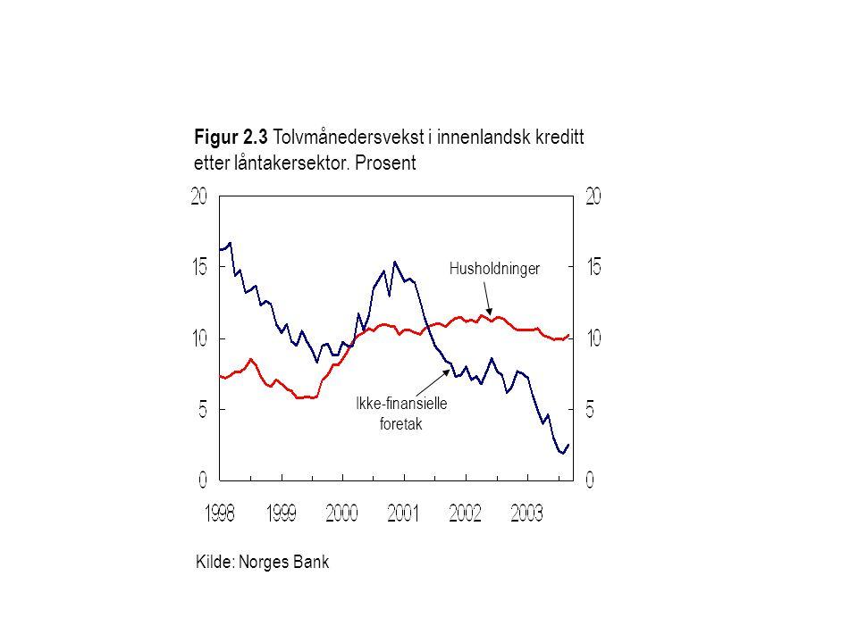 Figur 2.3 Tolvmånedersvekst i innenlandsk kreditt etter låntakersektor. Prosent
