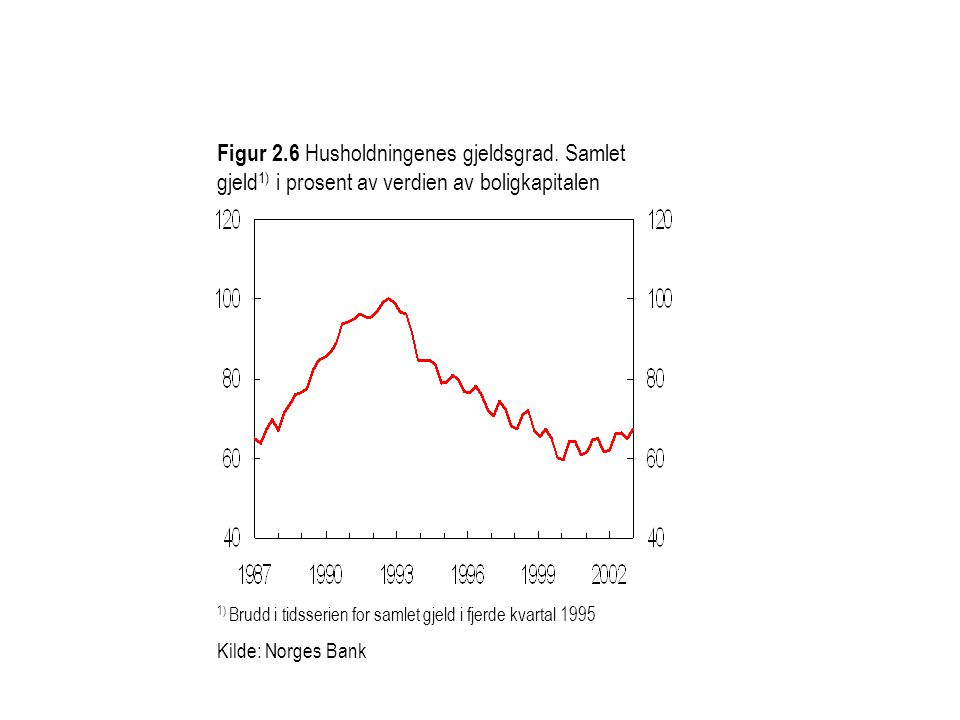 Figur 2. 6 Husholdningenes gjeldsgrad