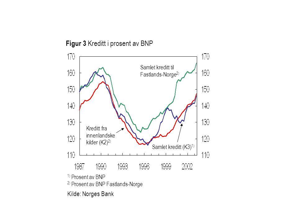Figur 3 Kreditt i prosent av BNP