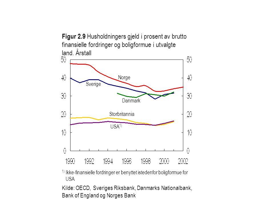 Figur 2.9 Husholdningers gjeld i prosent av brutto