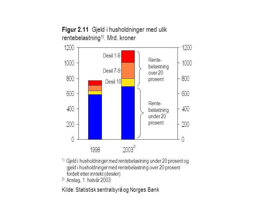 Figur 2. 11 Gjeld i husholdninger med ulik rentebelastning1). Mrd