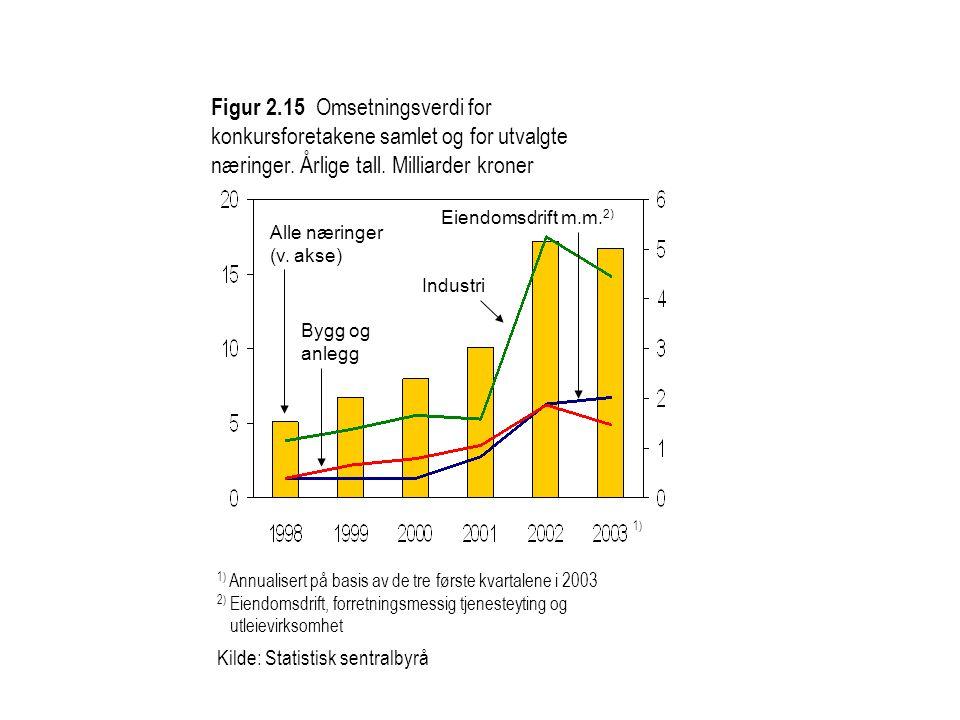 Figur 2.15 Omsetningsverdi for konkursforetakene samlet og for utvalgte næringer. Årlige tall. Milliarder kroner