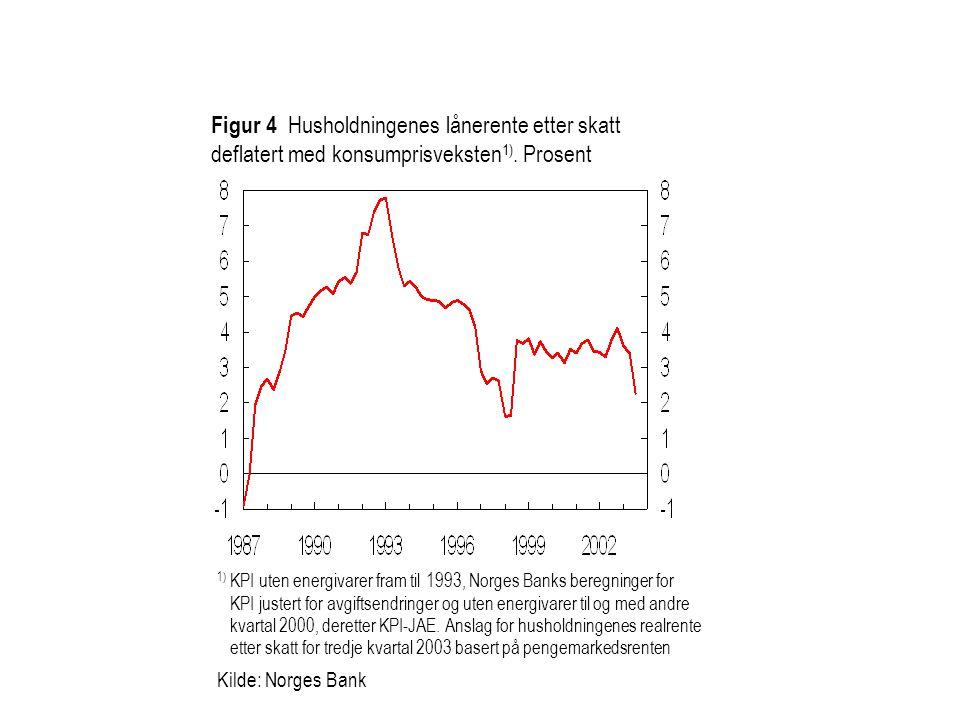 Figur 4 Husholdningenes lånerente etter skatt deflatert med konsumprisveksten1). Prosent