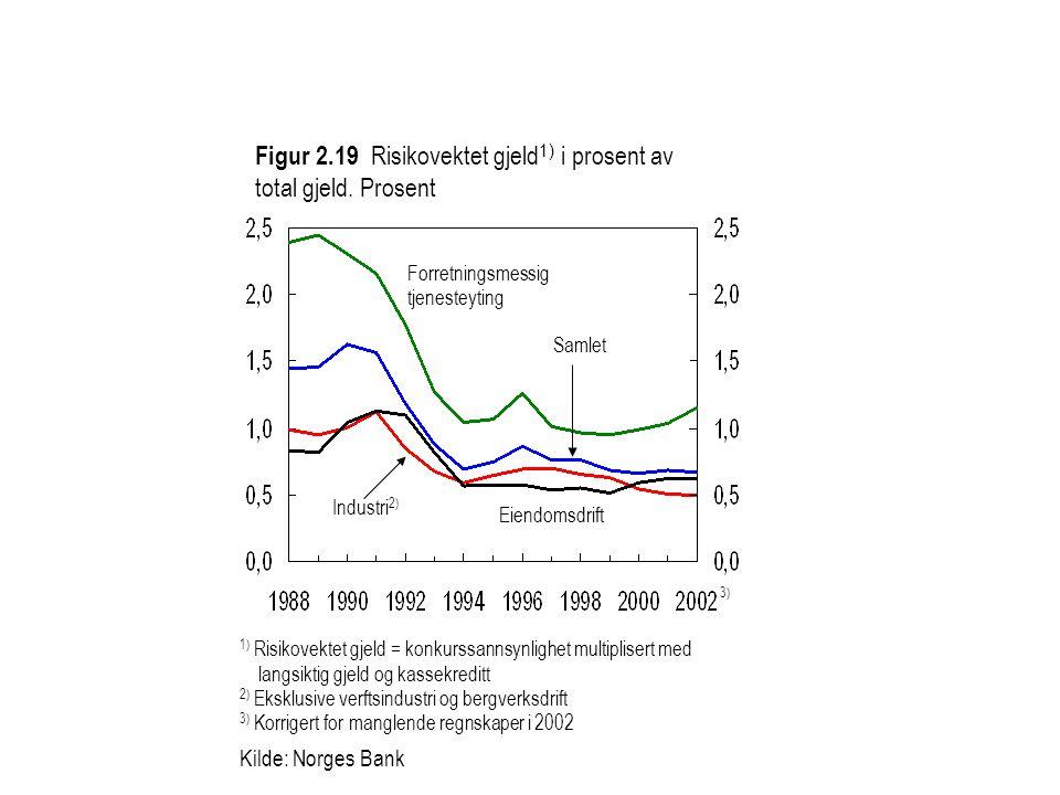 Figur 2.19 Risikovektet gjeld1) i prosent av total gjeld. Prosent