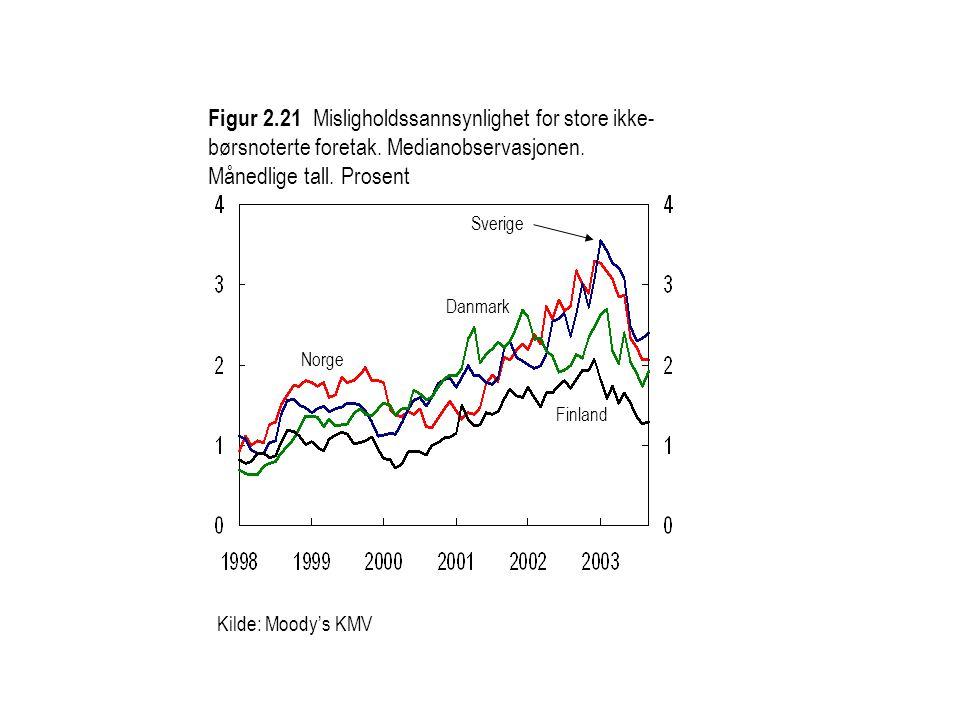 Figur 2.21 Misligholdssannsynlighet for store ikke-børsnoterte foretak. Medianobservasjonen. Månedlige tall. Prosent