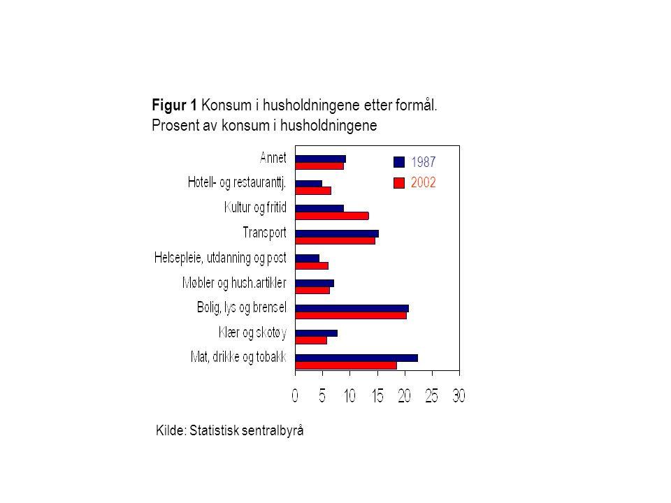 Figur 1 Konsum i husholdningene etter formål