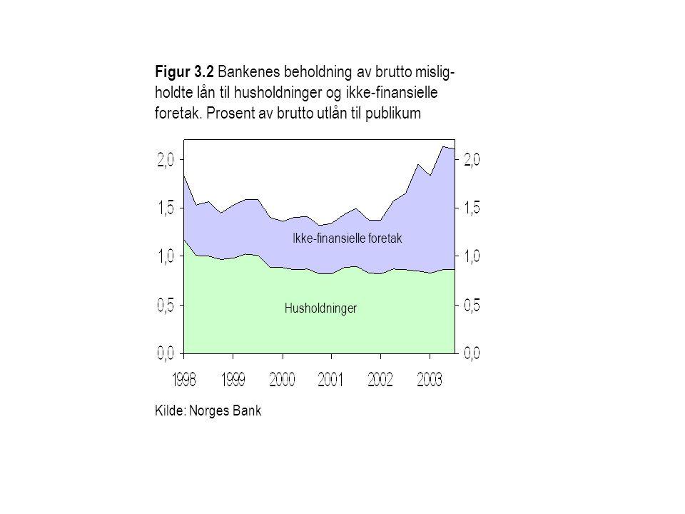 Figur 3.2 Bankenes beholdning av brutto mislig-