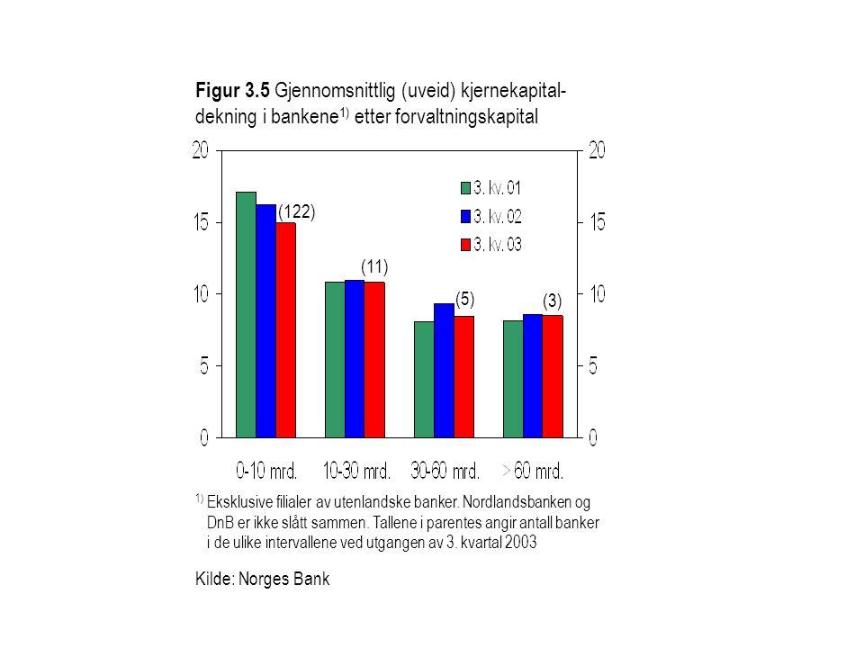 Figur 3.5 Gjennomsnittlig (uveid) kjernekapital- dekning i bankene1) etter forvaltningskapital
