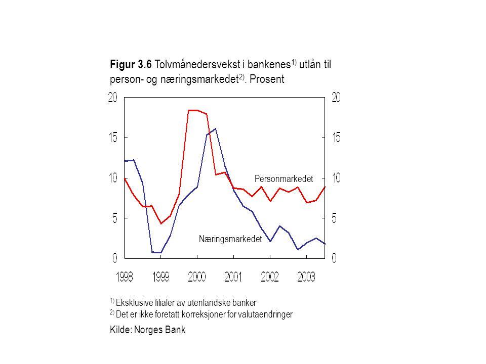 Figur 3.6 Tolvmånedersvekst i bankenes1) utlån til person- og næringsmarkedet2). Prosent