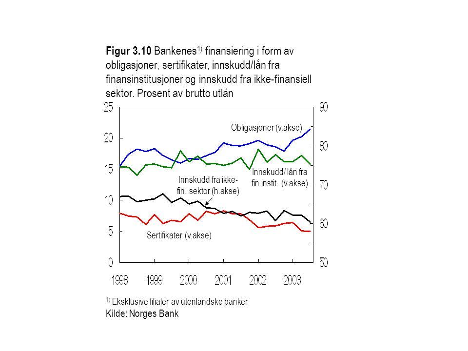 Figur 3.10 Bankenes1) finansiering i form av obligasjoner, sertifikater, innskudd/lån fra finansinstitusjoner og innskudd fra ikke-finansiell sektor. Prosent av brutto utlån
