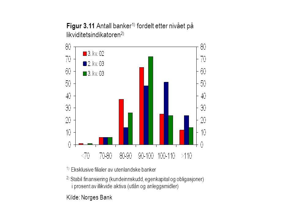Figur 3.11 Antall banker1) fordelt etter nivået på likviditetsindikatoren2)