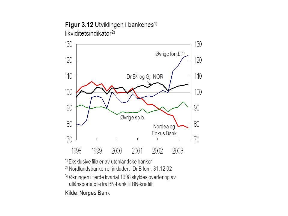 Figur 3.12 Utviklingen i bankenes1) likviditetsindikator2)