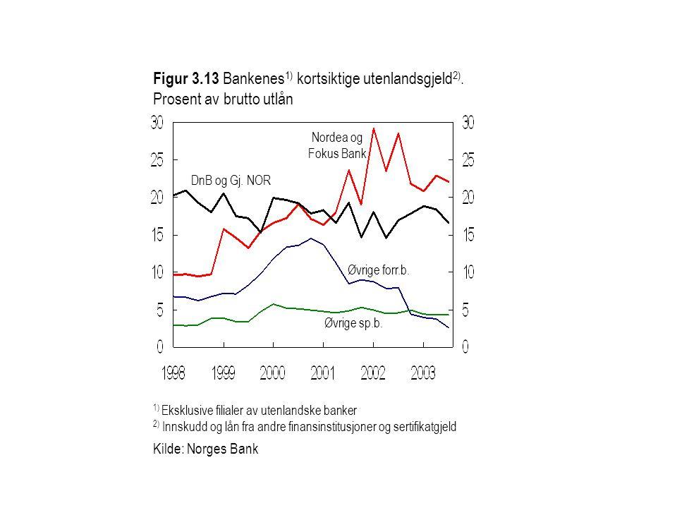 Figur 3. 13 Bankenes1) kortsiktige utenlandsgjeld2)
