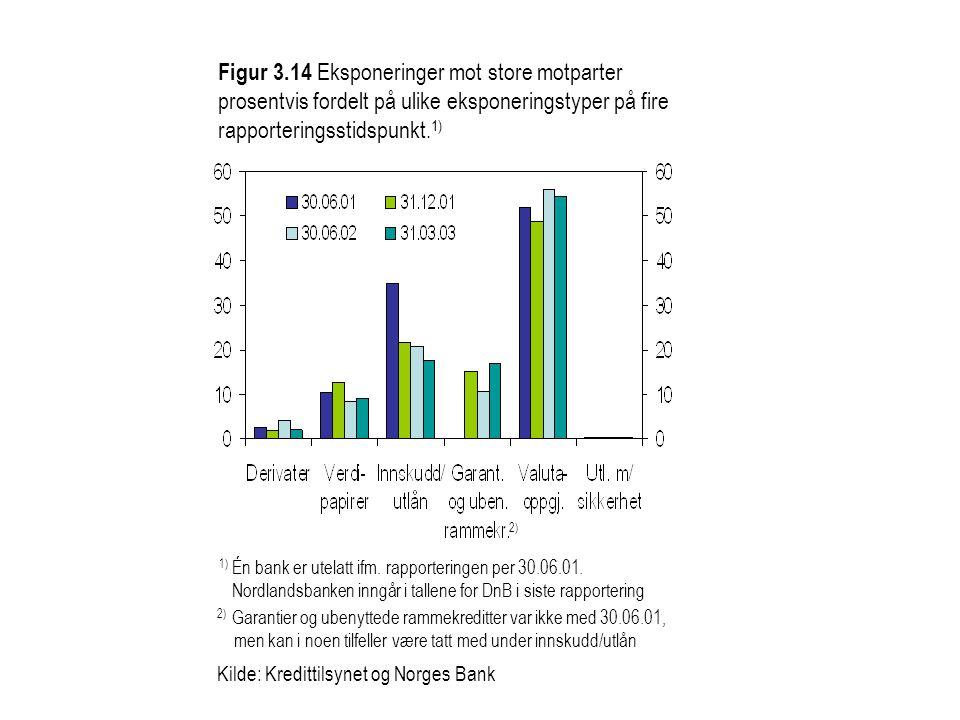 Figur 3.14 Eksponeringer mot store motparter prosentvis fordelt på ulike eksponeringstyper på fire rapporteringsstidspunkt.1)