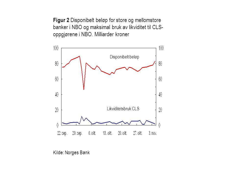 Figur 2 Disponibelt beløp for store og mellomstore banker i NBO og maksimal bruk av likviditet til CLS-oppgjørene i NBO. Milliarder kroner