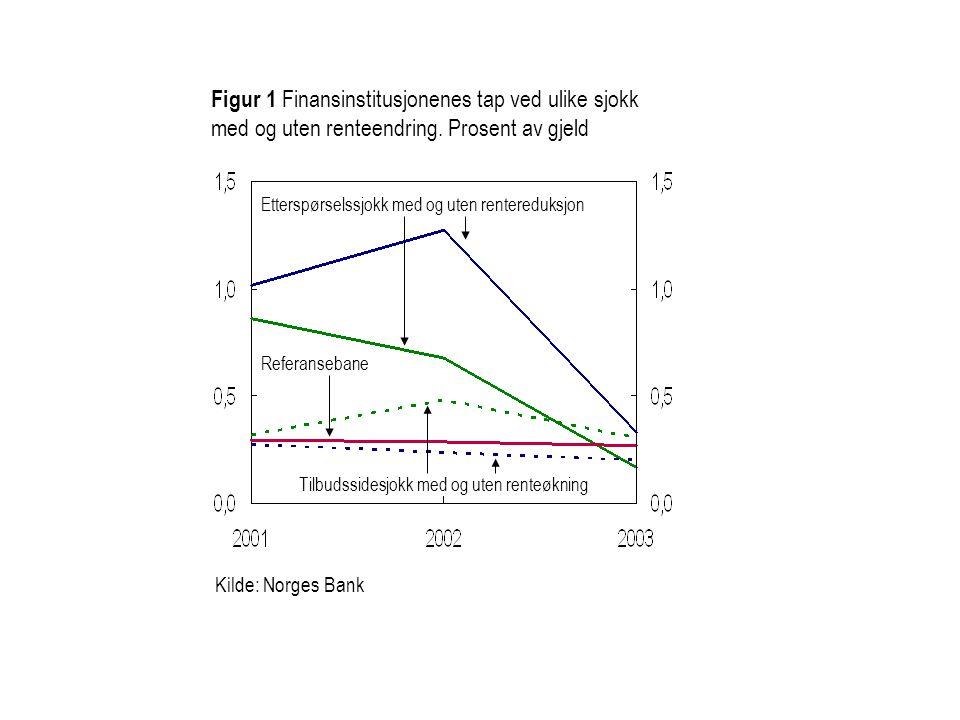 Figur 1 Finansinstitusjonenes tap ved ulike sjokk med og uten renteendring. Prosent av gjeld