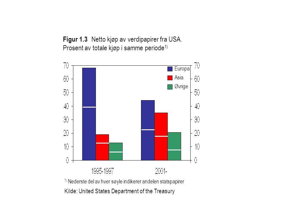Figur 1. 3. Netto kjøp av verdipapirer fra USA