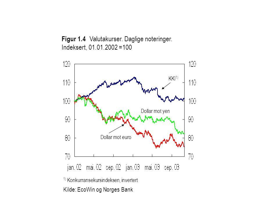 Figur 1.4 Valutakurser. Daglige noteringer. Indeksert, 01.01.2002 =100