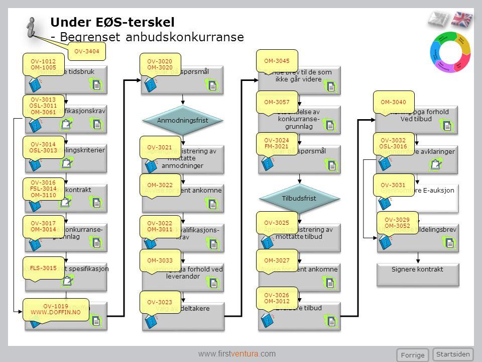 Under EØS-terskel - Begrenset anbudskonkurranse