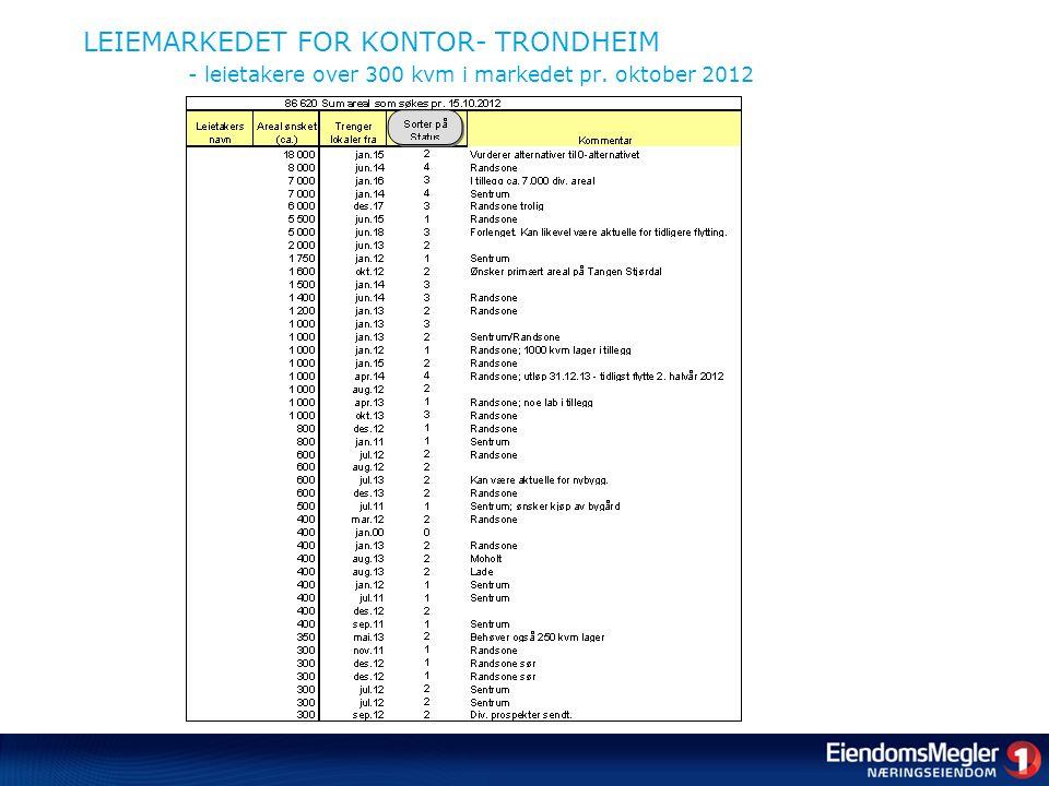 LEIEMARKEDET FOR KONTOR- TRONDHEIM