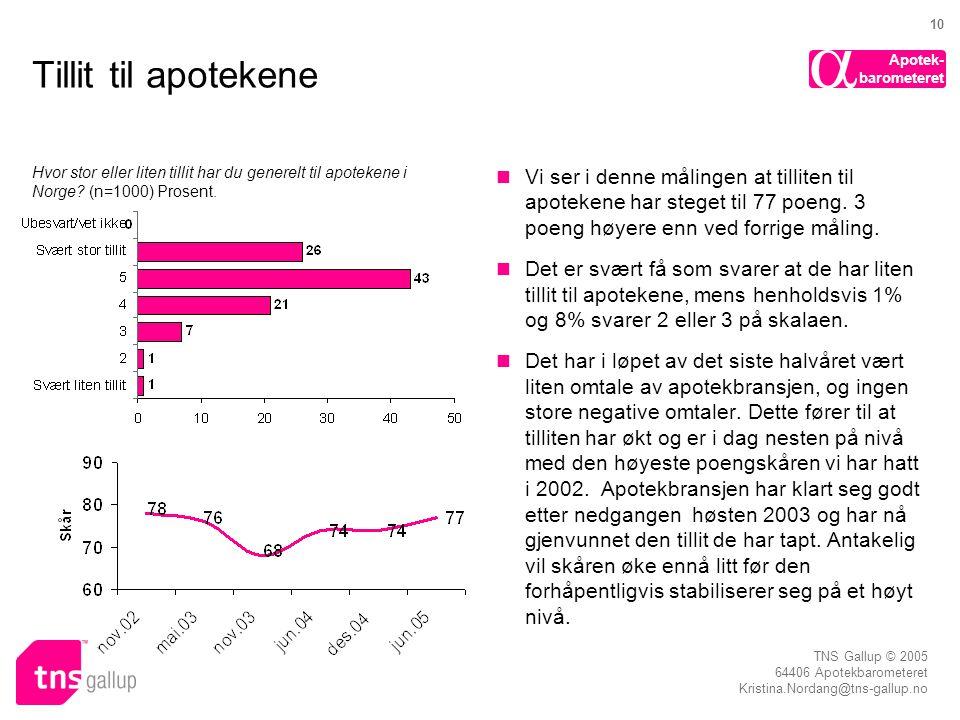 Tillit til apotekene Hvor stor eller liten tillit har du generelt til apotekene i Norge (n=1000) Prosent.