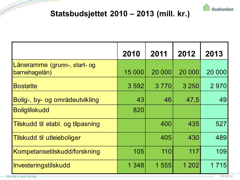 Statsbudsjettet 2010 – 2013 (mill. kr.)