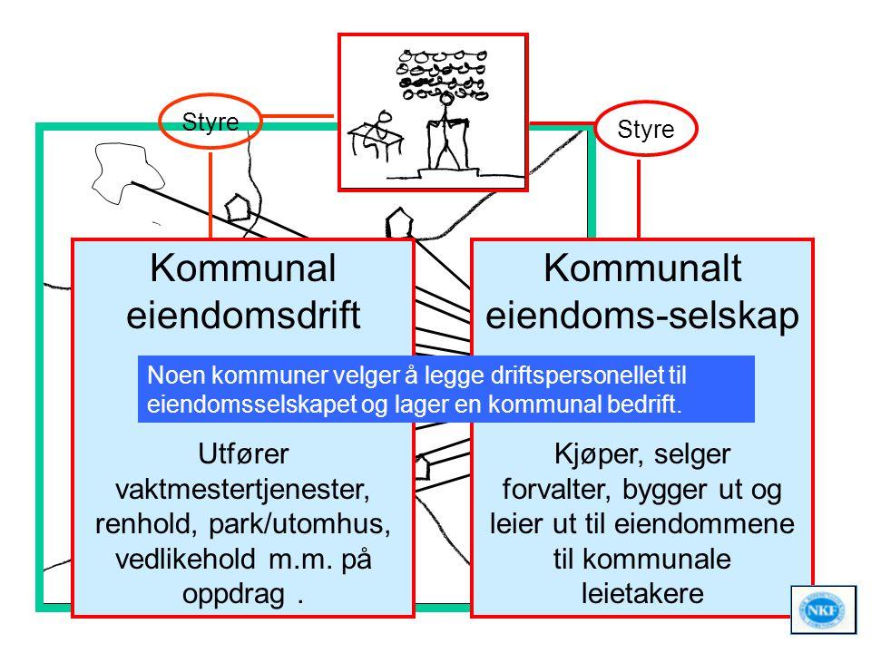 Kommunal eiendomsdrift KF eller AS