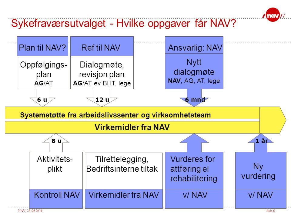 Sykefraværsutvalget - Hvilke oppgaver får NAV