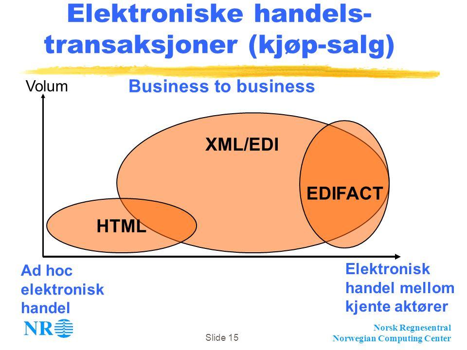 Elektroniske handels-transaksjoner (kjøp-salg)