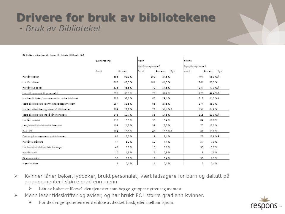 Drivere for bruk av bibliotekene - Bruk av Biblioteket
