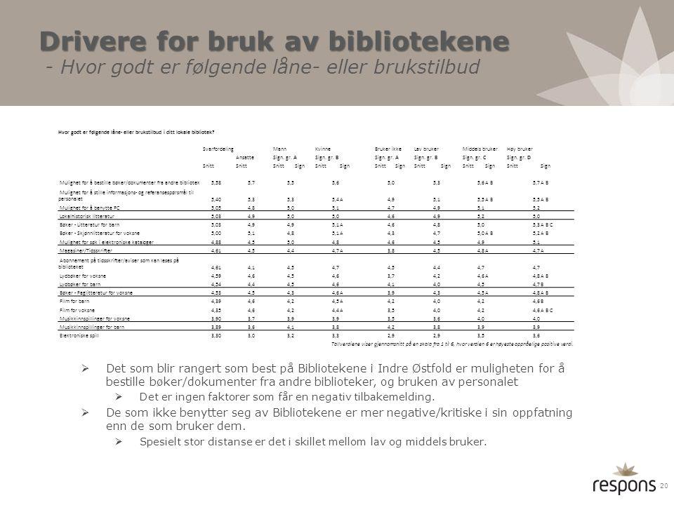 Drivere for bruk av bibliotekene - Hvor godt er følgende låne- eller brukstilbud