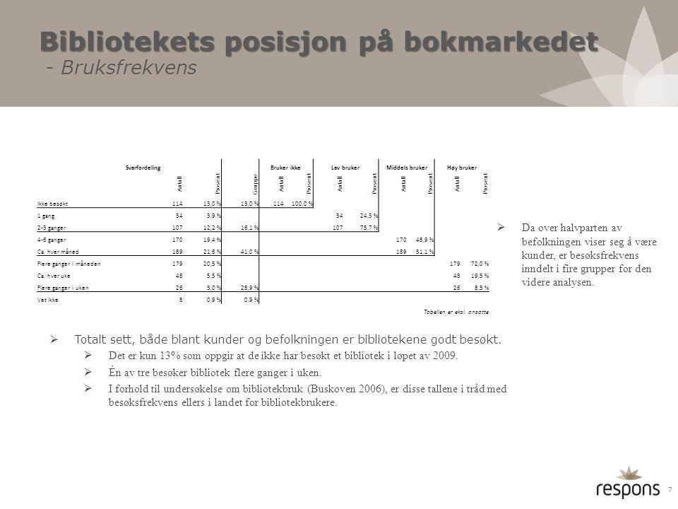 Bibliotekets posisjon på bokmarkedet - Bruksfrekvens