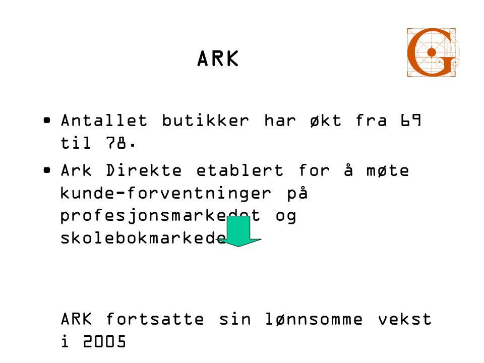 ARK Antallet butikker har økt fra 69 til 78.