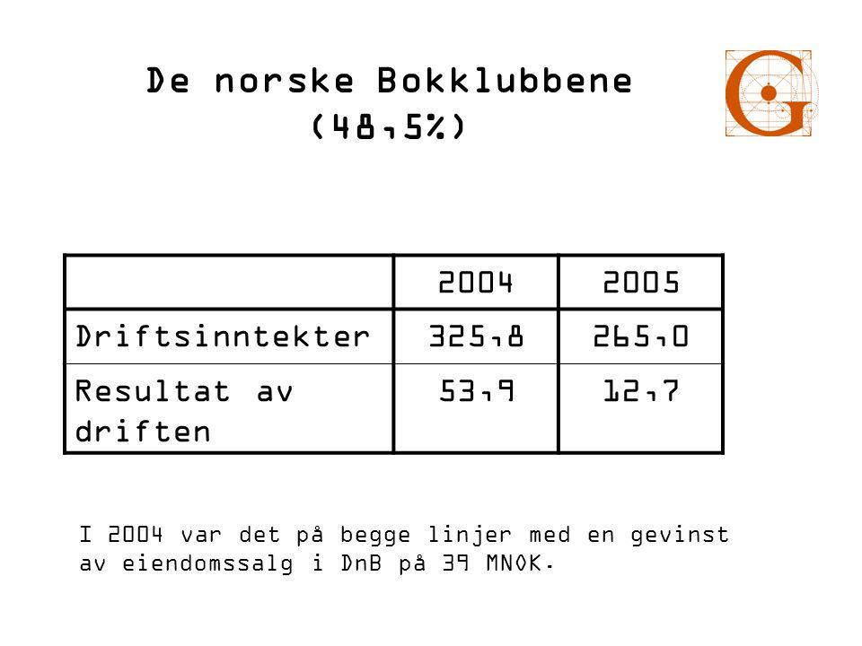 De norske Bokklubbene (48,5%)