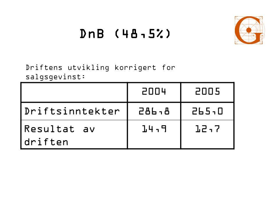 DnB (48,5%) 2004 2005 Driftsinntekter 286,8 265,0 Resultat av driften