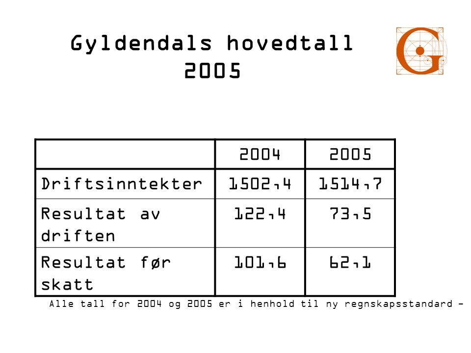 Gyldendals hovedtall 2005 2004 2005 Driftsinntekter 1502,4 1514,7